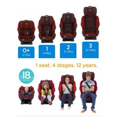 Joie -Scaun auto 0-36 kg Every Stages Urban